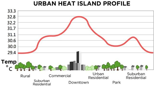 Urban heat island effect temperature difference