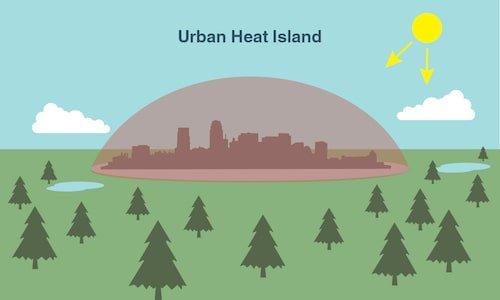 urban heat island dome
